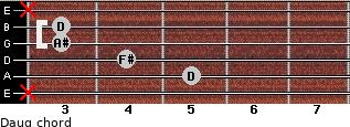 Daug for guitar on frets x, 5, 4, 3, 3, x