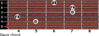 Daug for guitar on frets x, 5, 4, 7, 7, 6