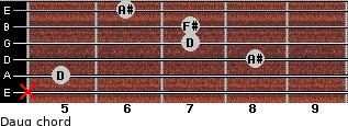 Daug for guitar on frets x, 5, 8, 7, 7, 6