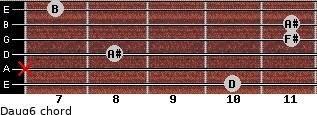Daug6 for guitar on frets 10, x, 8, 11, 11, 7