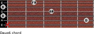 Daug6 for guitar on frets x, 5, 0, 3, 0, 2