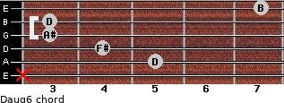 Daug6 for guitar on frets x, 5, 4, 3, 3, 7