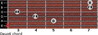 Daug6 for guitar on frets x, 5, 4, 3, 7, 7