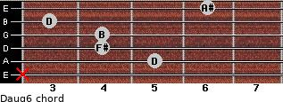 Daug6 for guitar on frets x, 5, 4, 4, 3, 6
