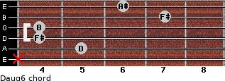 Daug6 for guitar on frets x, 5, 4, 4, 7, 6