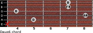 Daug6 for guitar on frets x, 5, 8, 4, 7, 7
