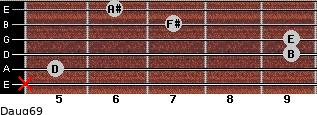 Daug6/9 for guitar on frets x, 5, 9, 9, 7, 6
