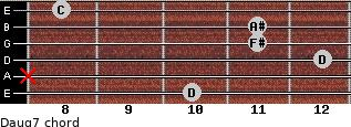 Daug7 for guitar on frets 10, x, 12, 11, 11, 8