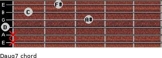 Daug7 for guitar on frets x, x, 0, 3, 1, 2