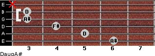 Daug/A# for guitar on frets 6, 5, 4, 3, 3, x