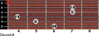 Daug/A# for guitar on frets 6, 5, 4, 7, 7, x