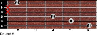Daug/A# for guitar on frets 6, 5, 4, x, x, 2