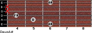 Daug/A# for guitar on frets 6, 5, 4, x, x, 6