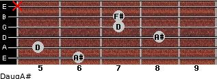 Daug/A# for guitar on frets 6, 5, 8, 7, 7, x