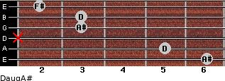 Daug/A# for guitar on frets 6, 5, x, 3, 3, 2