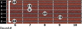 Daug/A# for guitar on frets 6, 9, 8, 7, 7, 6