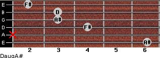 Daug/A# for guitar on frets 6, x, 4, 3, 3, 2