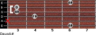 Daug/A# for guitar on frets 6, x, 4, 3, 3, 6