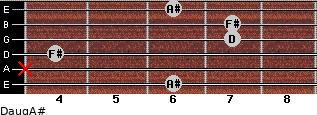 Daug/A# for guitar on frets 6, x, 4, 7, 7, 6