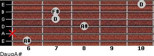 Daug/A# for guitar on frets 6, x, 8, 7, 7, 10