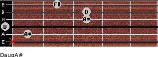 Daug/A# for guitar on frets x, 1, 0, 3, 3, 2