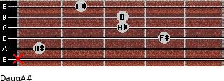 Daug/A# for guitar on frets x, 1, 4, 3, 3, 2