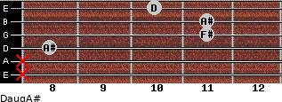 Daug/A# for guitar on frets x, x, 8, 11, 11, 10