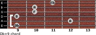 Db+9 for guitar on frets 9, 12, 9, 10, 10, 11
