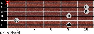 Db+9 for guitar on frets 9, 6, 9, 10, 10, x