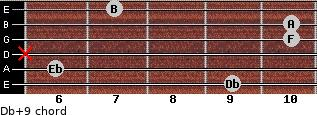 Db+9 for guitar on frets 9, 6, x, 10, 10, 7