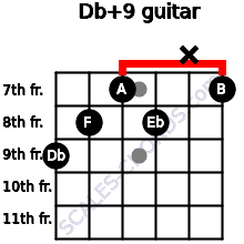 Db+9 for guitar on frets 9, 8, 7, 8, x, 7