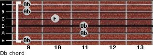 Db for guitar on frets 9, 11, 11, 10, 9, 9