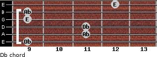 Db- for guitar on frets 9, 11, 11, 9, 9, 12