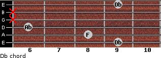 Db for guitar on frets 9, 8, 6, x, x, 9