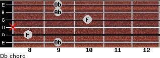 Db for guitar on frets 9, 8, x, 10, 9, 9