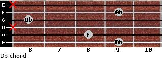 Db for guitar on frets 9, 8, x, 6, 9, x