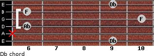Db for guitar on frets 9, x, 6, 10, 6, 9