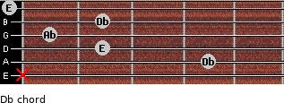 Db- for guitar on frets x, 4, 2, 1, 2, 0