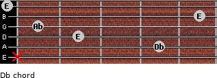 Db- for guitar on frets x, 4, 2, 1, 5, 0