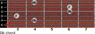 Db for guitar on frets x, 4, 3, 6, 6, 4