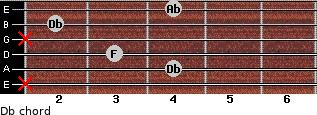 Db for guitar on frets x, 4, 3, x, 2, 4