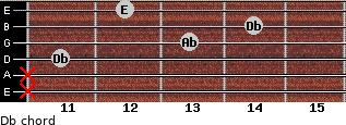Db- for guitar on frets x, x, 11, 13, 14, 12