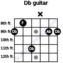 Db for guitar on frets 9, 8, 11, x, 9, 9