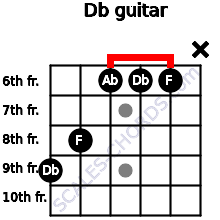 Db for guitar on frets 9, 8, 6, 6, 6, x