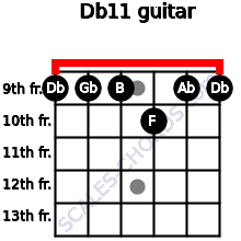 Db11 for guitar on frets 9, 9, 9, 10, 9, 9