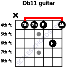 Db11 for guitar on frets x, 4, 4, 4, 6, 4