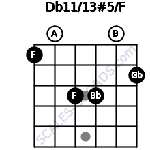 Db11/13#5/F for guitar on frets 1, 0, 3, 3, 0, 2