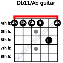 Db11/Ab for guitar on frets 4, 4, 4, 4, 6, 4