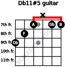 Db11#5 for guitar on frets 9, 8, 7, x, 7, 7