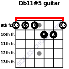 Db11#5 for guitar on frets 9, 9, 9, 10, 10, 9